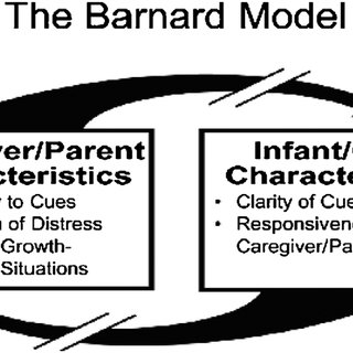 The Barnard Model. Reprinted with permission from the