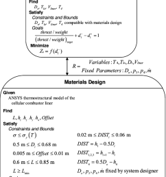 multiscale design problem formulation for gas turbine engine example  [ 850 x 1327 Pixel ]