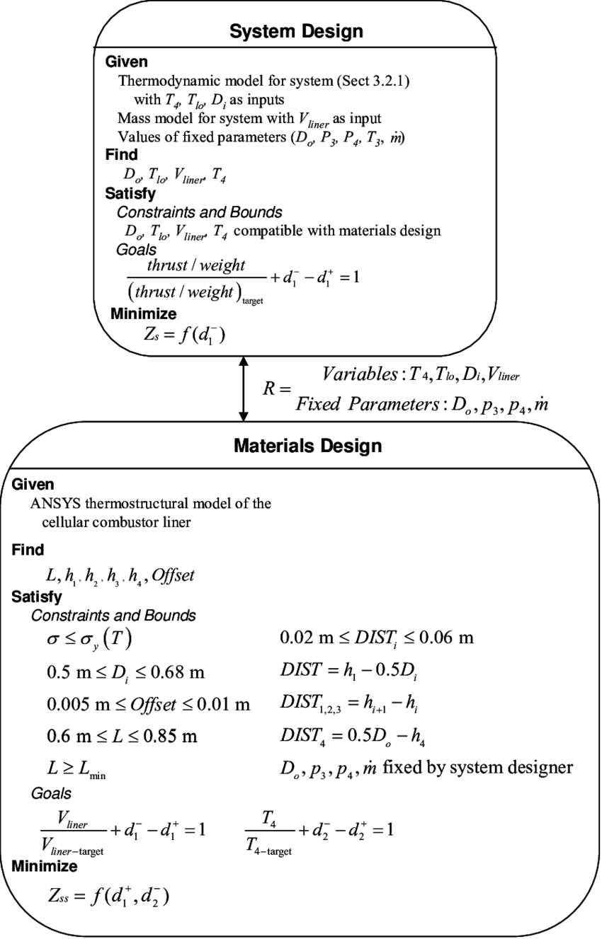 medium resolution of multiscale design problem formulation for gas turbine engine example