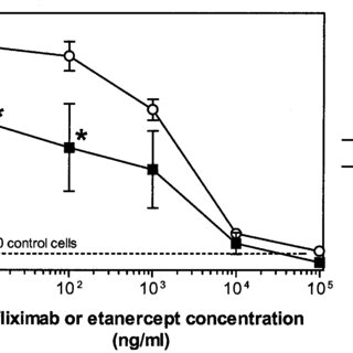 Comparison of the relative stability of infliximab/TNF and