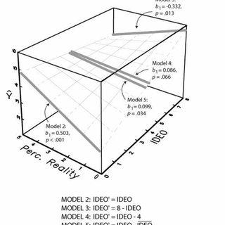 (PDF) Cautions Regarding the Interpretation of Regression