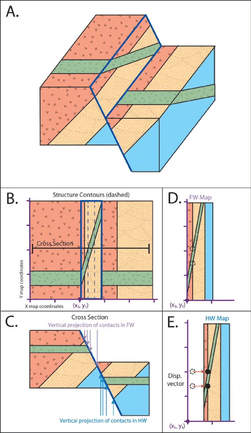 fault block diagram schneider single phase contactor wiring construction of a geologic surface map perspective view b blocks and exposed