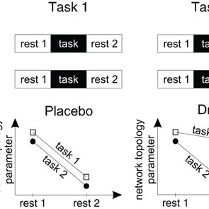 Effects of pro-cognitive drugs on network integration in
