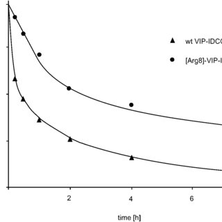 (PDF) A complete substitutinal analysis of VIP for better