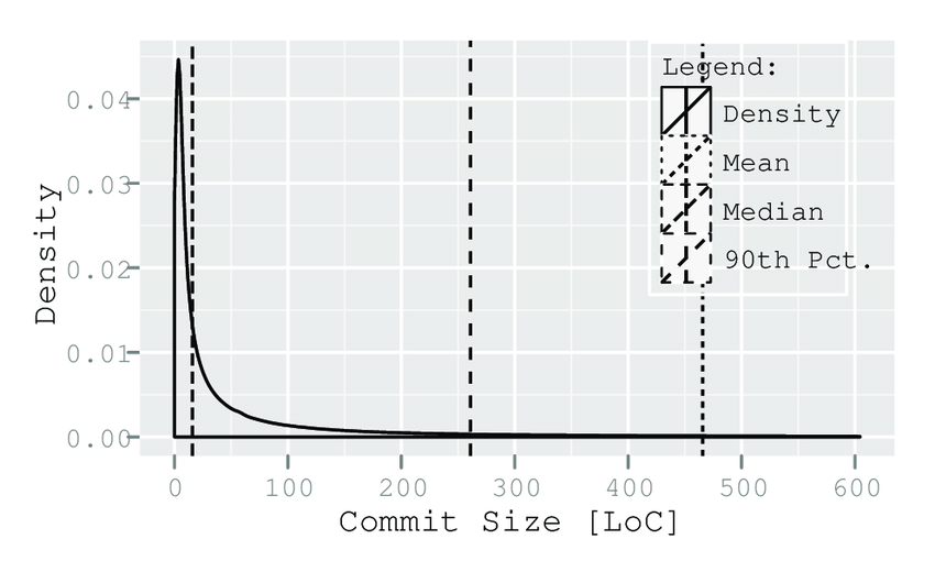 The EPDF of the commit size distribution up to the 95th