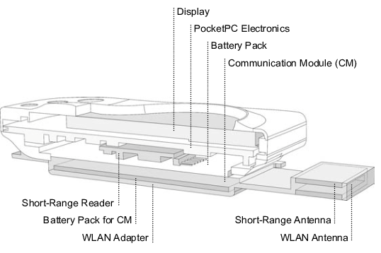 Cross-section of the ViewPort The ViewPort is developed on
