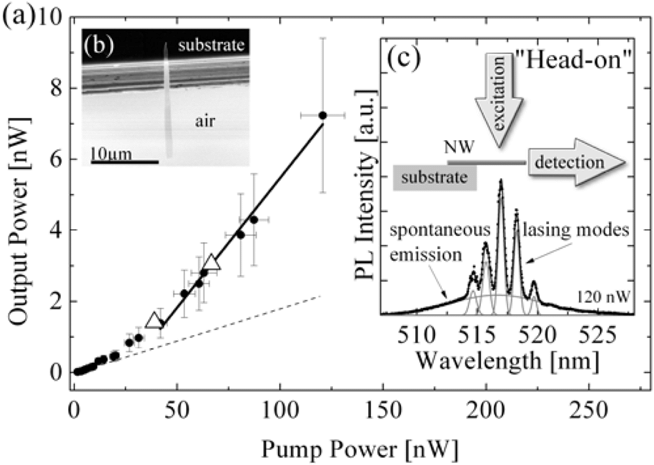 (a) Output power originating from a nanowire facet end
