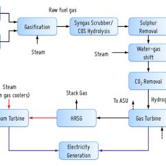 2 4 Ohm Dual Voice Coil Wiring Diagram Pt100 Sensor Power Plant Process Flow Also Organisedmum De Of An Igcc Station Integrating A Co Rh Researchgate Net