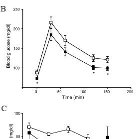 High fat diet abolishes improved glucose tolerance and