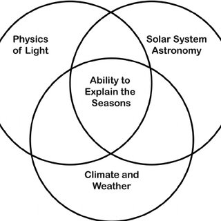 Typical diagram illustrating the cause of seasons in the
