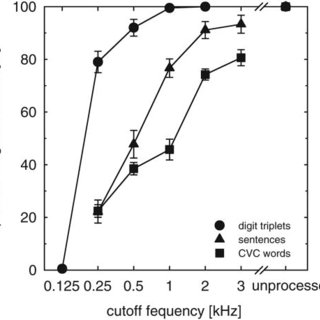 The speech recognition scores in quiet of three types of