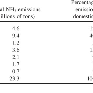 (PDF) Implications of Ammonia Production and Emissions