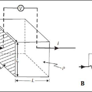 Electrical resistivity survey Wenner method; [9