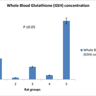 graphically represents the mean serum concentration of SOD in μ/ml ±... | Download Scientific Diagram