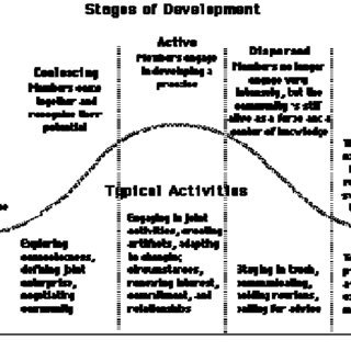 Community of practice stages of development (Adapted from