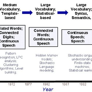 (PDF) A Keyword Based Interactive Speech Recognition