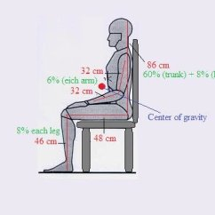 Posture Monitoring Chair Covers And Sashes For Sale Uk Center Of Gravity A Person In Sitting Posture. Body Segmental... | Download Scientific Diagram