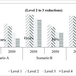 Sensitivity Analysis in the Bioenergy constraint applied