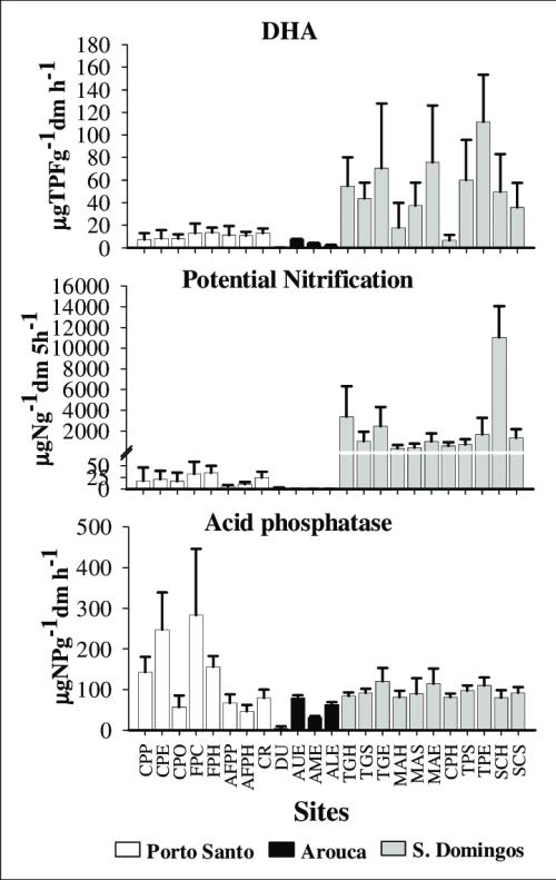 small resolution of soil enzymatic activities dha dehydrogenase ac phos acid phosphatase pot