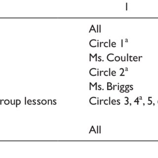 (PDF) Integrating Literature Circles Into a Cotaught