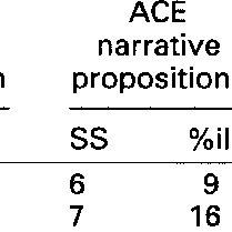 (PDF) Pragmatic language impairment: Case studies of
