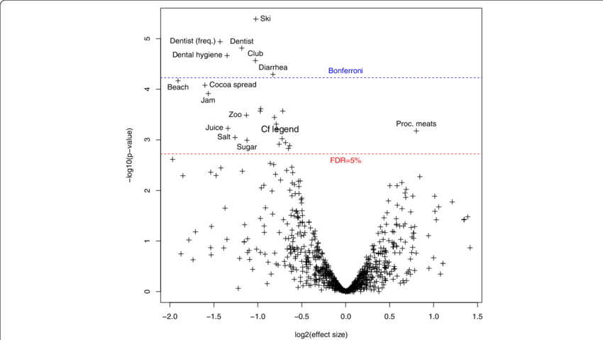 Volcano plot for the matched analysis. The x-axis shows