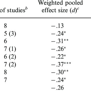 (PDF) A Meta-Analysis of the Neuropsychological Effects of