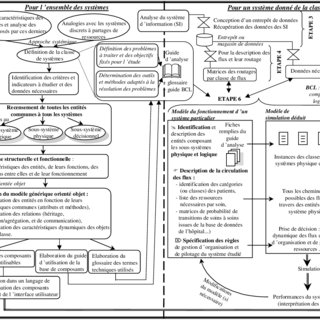 A Process map of patients flow in the clinic example