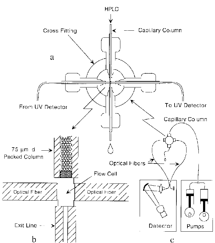 Diagrams of the single fiber optic remote flow cell design