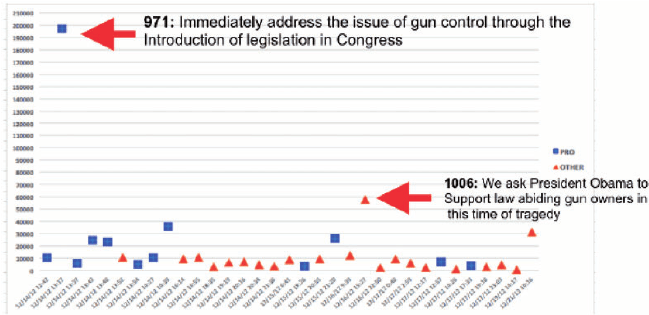 Signature count over time for 33 gun control petitions.   Download ...