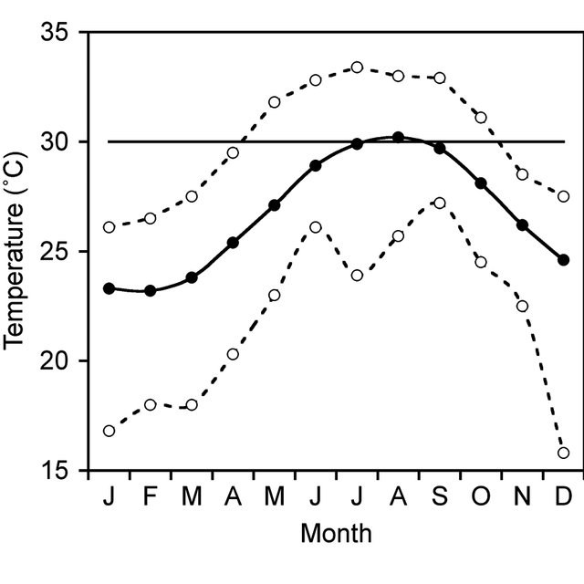 (PDF) Temperature affects coral disease resistance and