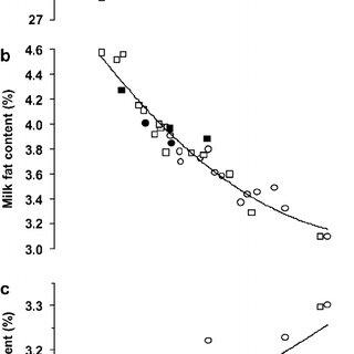 (PDF) Lactational Effect of Propionic Acid and Duodenal