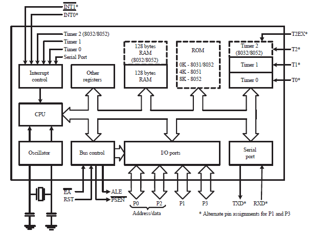 Block Diagram of the Intel 8051 Microcontroller 2.1.1