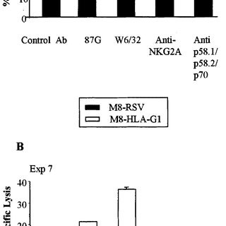 (PDF) HLA-G1 coexpression boosts the HLA Class I-mediated