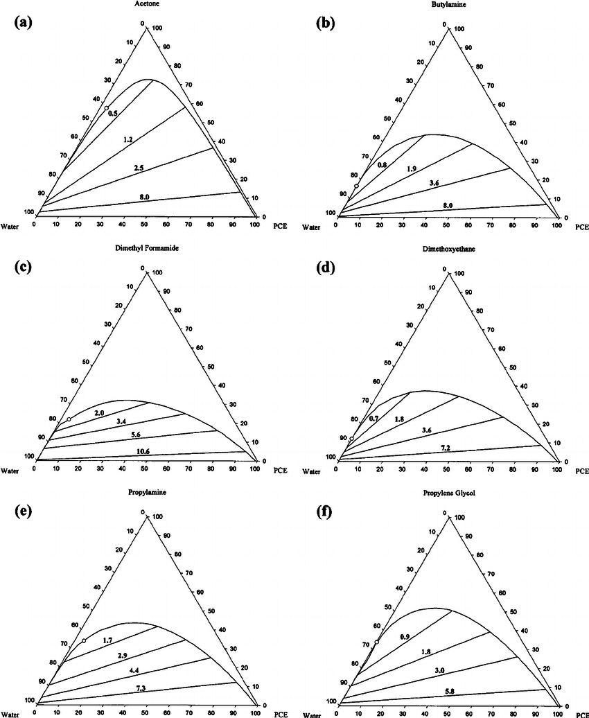 hight resolution of universal quasichemical functional group activity coefficient derived ternary phase diagrams for tetrachloroethylene water system
