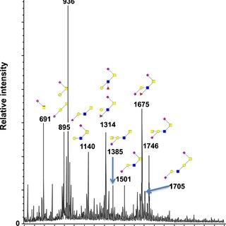 (PDF) Structural Characterization of Mucin O-Glycosylation