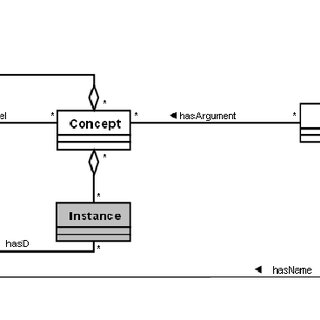 UML class diagram representing ontology components and
