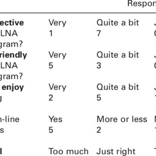 Fixed-choice responses to questions on pre-training