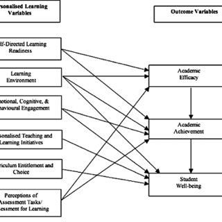 (PDF) Student perceptions of personalised learning