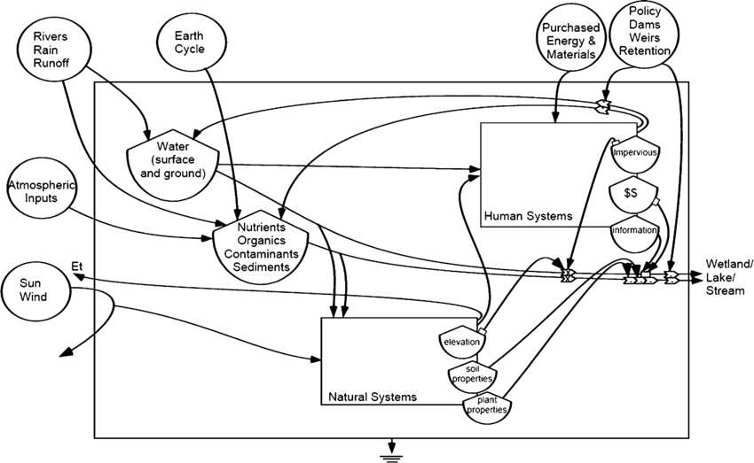 An Energy Systems Language diagram (Odum 1994) that