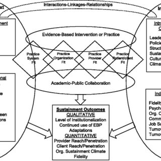 Sustainment conceptual model based on the Exploration