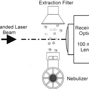 Laser diffractometry setup for determining the aerosol
