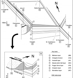 fence diagram correlating the stratigraphic sections and showing the geometry of the cmc slide the [ 850 x 1155 Pixel ]