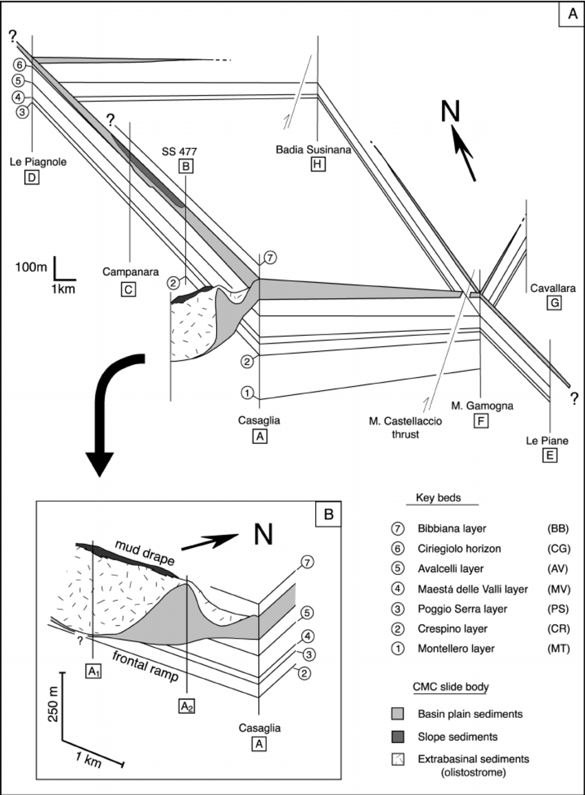 hight resolution of fence diagram correlating the stratigraphic sections and showing the geometry of the cmc slide the