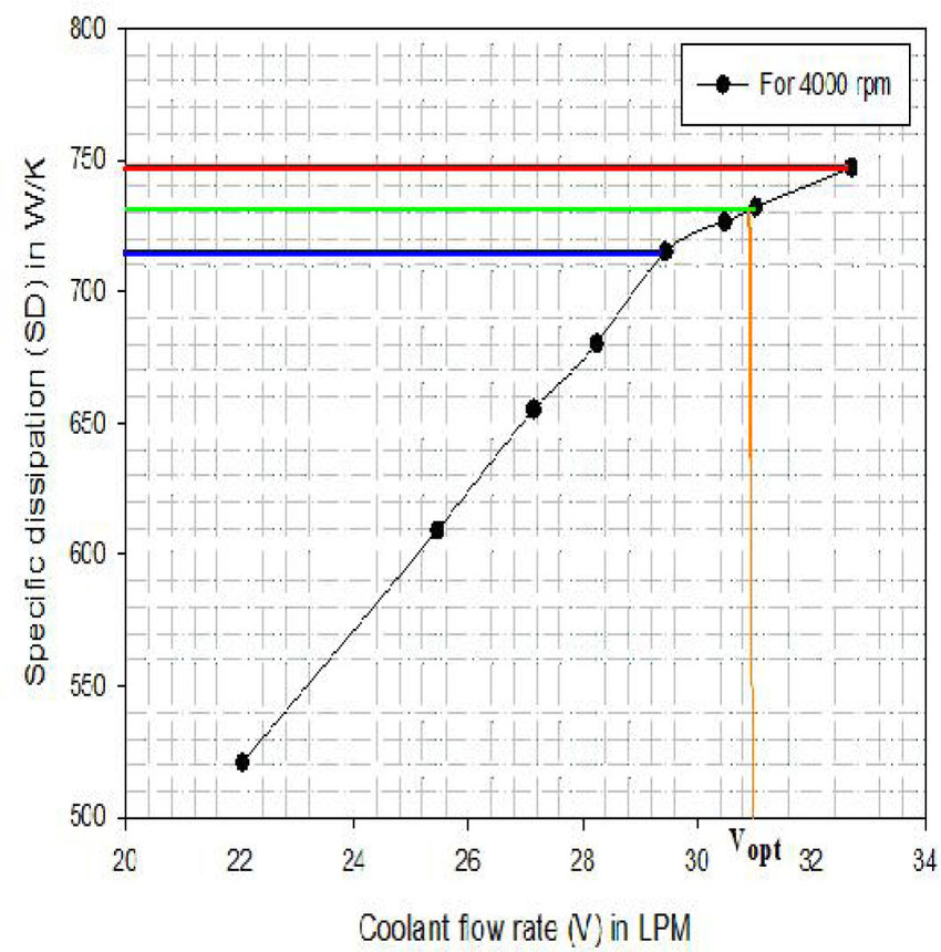 Coolant flow rate Vs Specific dissipation for 4000 rpm at