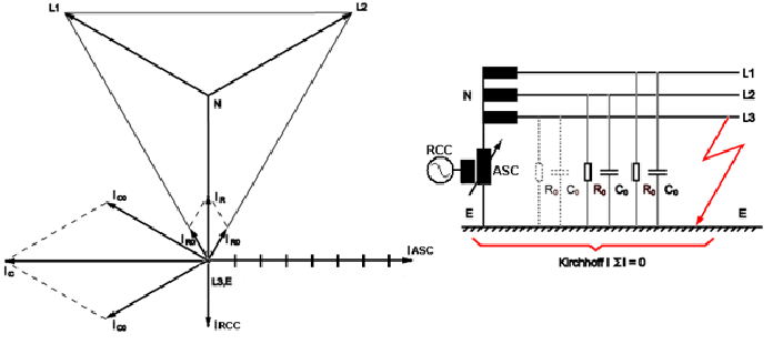 Ground Fault Neutralizer diagram and phase vector