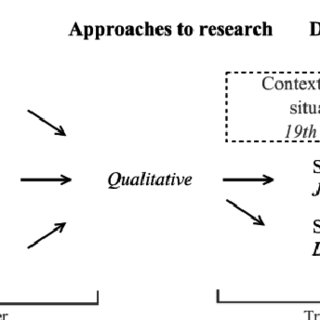 Methodology of inquiry for the quantitative research