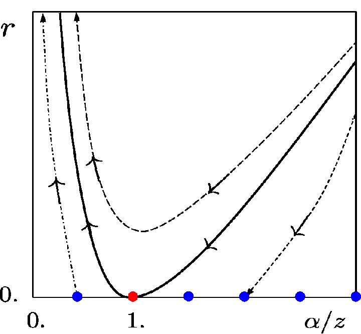 Schematic SDRG phase diagram obtained through the maximum