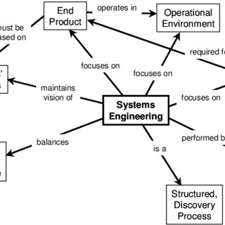 (PDF) Application of Systems Engineering and Other