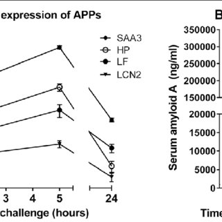 (PDF) Activation of innate immune genes in caprine blood